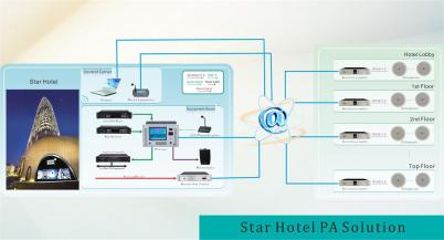 Star Hotel PA Solution